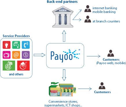 Payoo – Thanh toán hóa đơn online - bill.payoo.vn